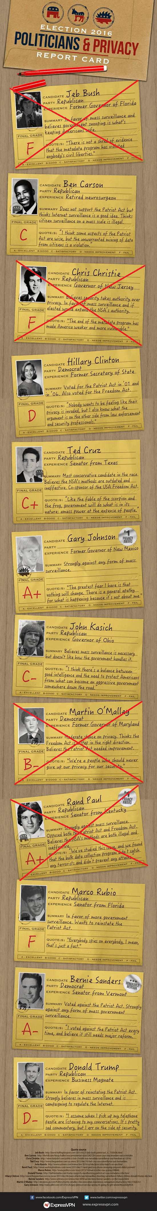 Politicians-and-Privacy-Report-Card-2-26