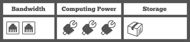 Ratings table: 2 points for bandwidth, 3 points for computing power, 1 point for storage