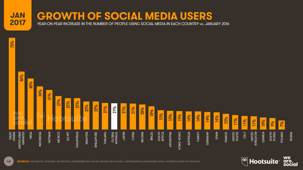 Importance of Social