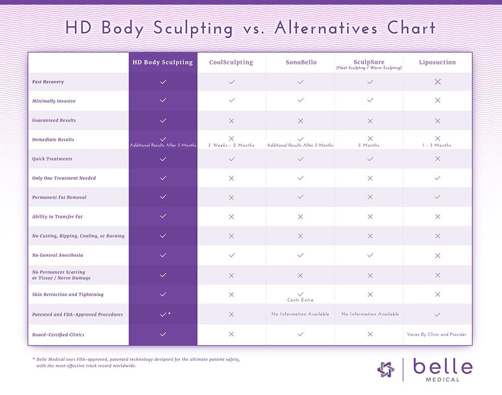 HD Body Sculpting vs Alternatives comparison chart