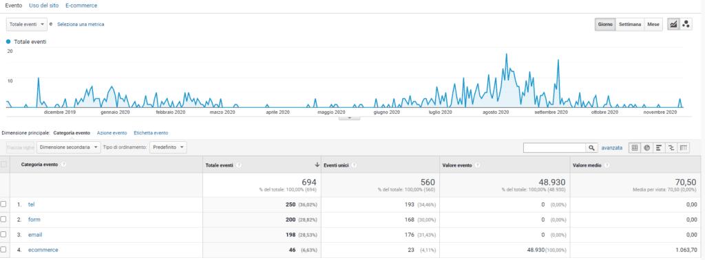 Eventi di Google Analytics