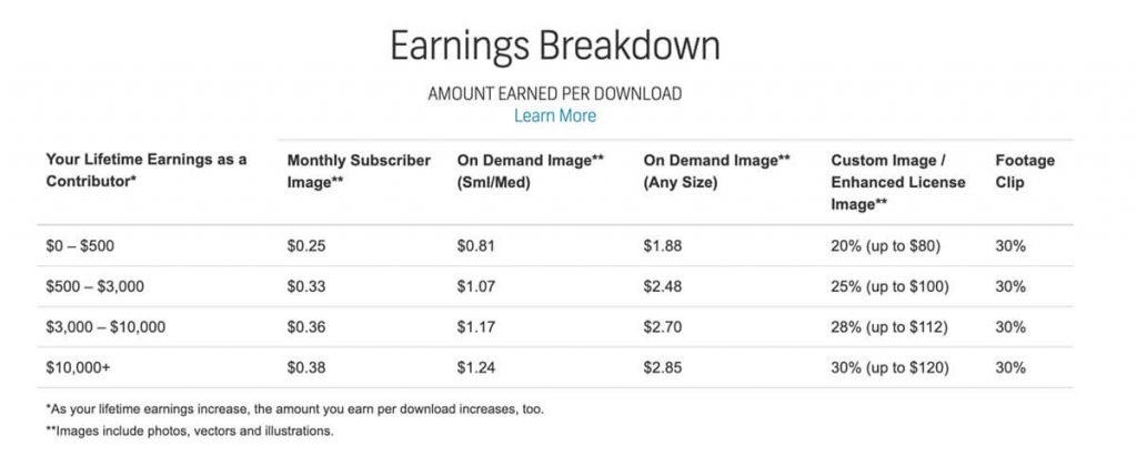 Shutterstock earning breakdown