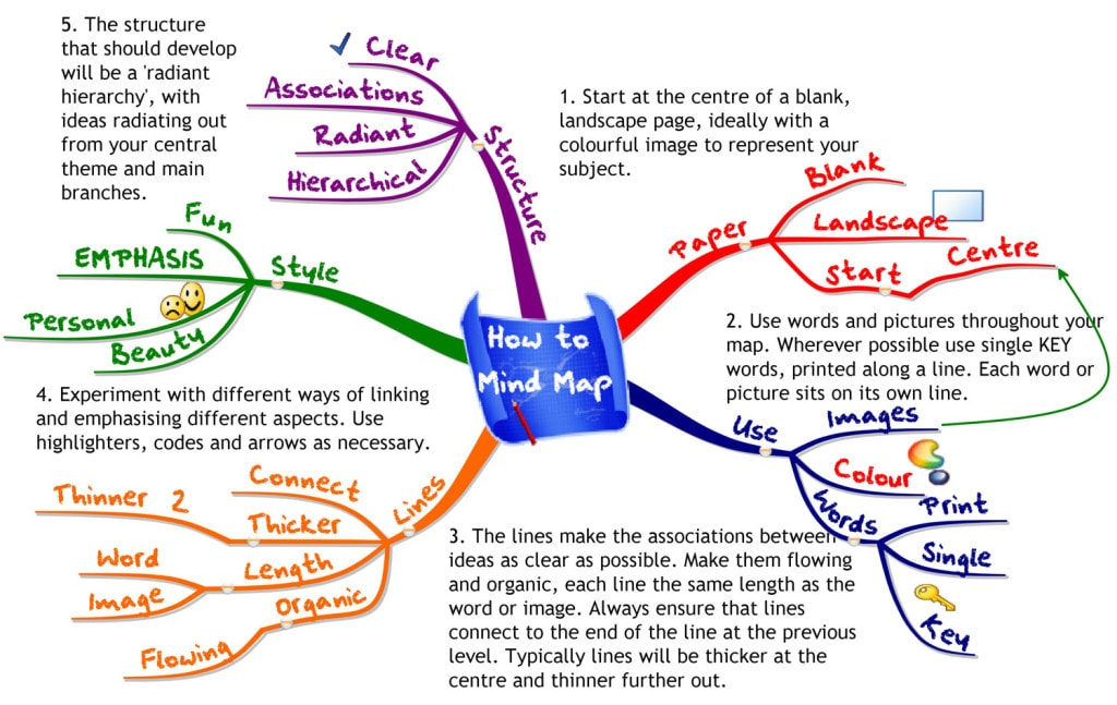 Step 2 Victory иностранные языки. Mind maps.