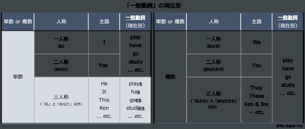 一般動詞の現在形