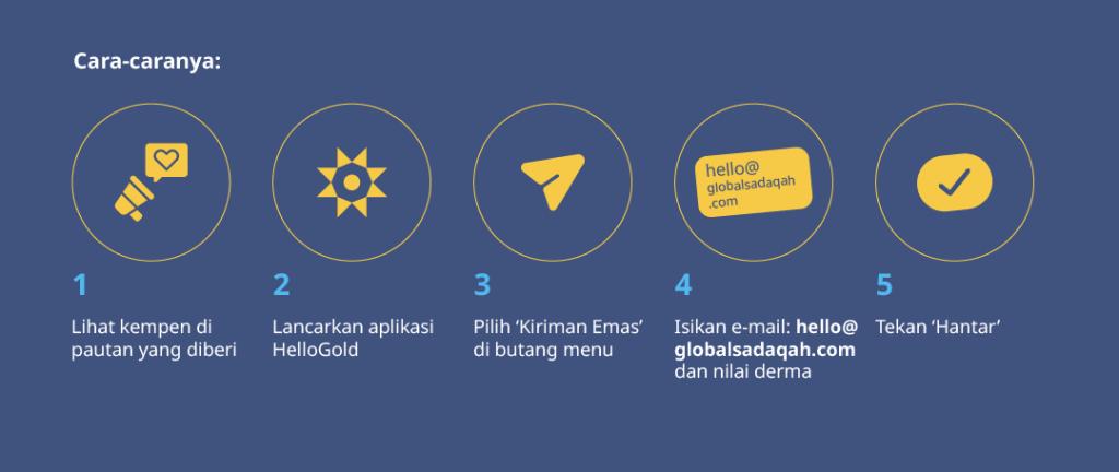 cara-caranya-global-sadaqah