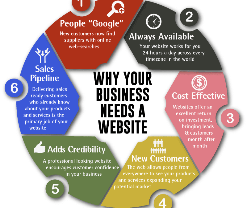 6 Reasons why effective business websites are important