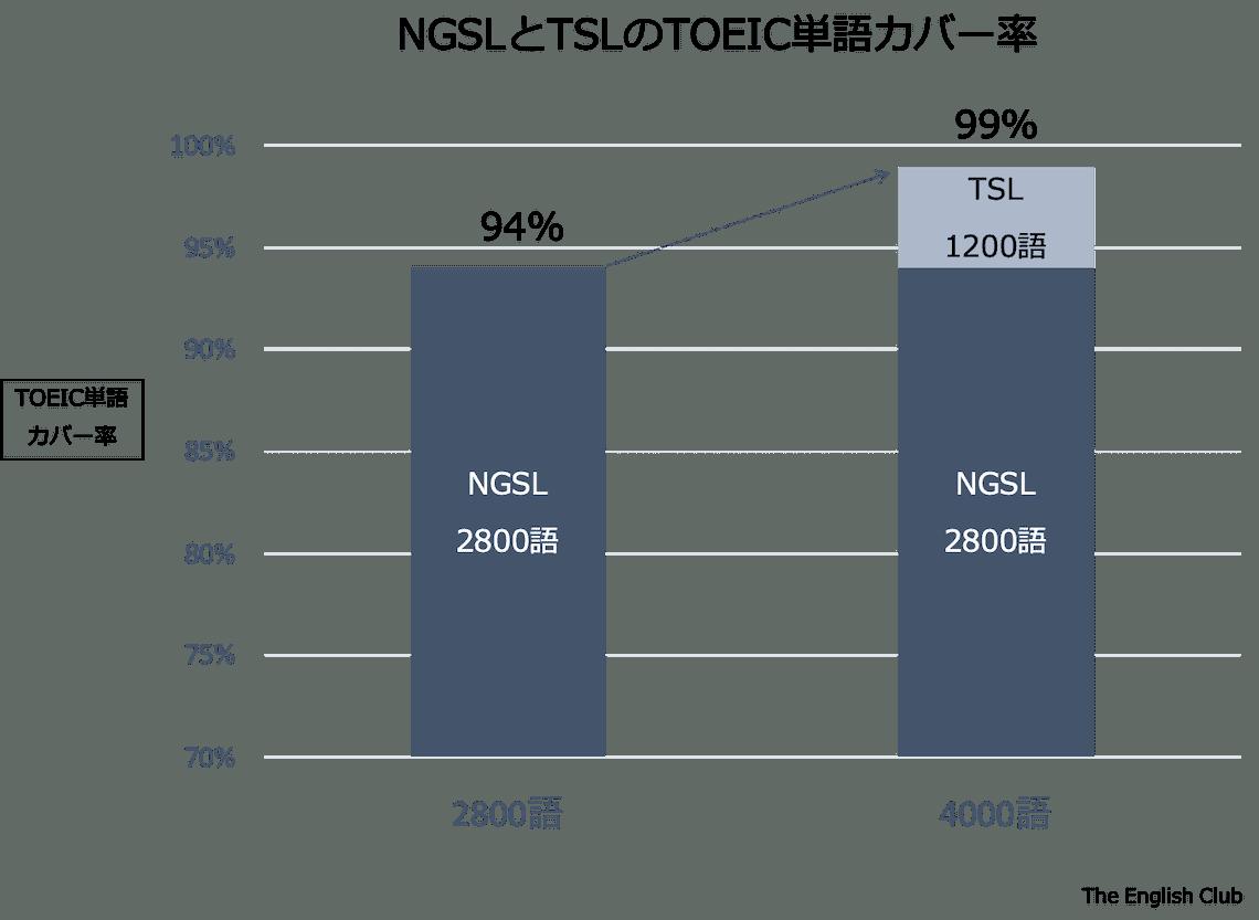 NGSLのTOEIC単語カバー率