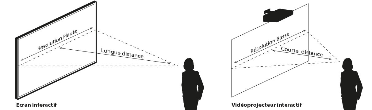 comment choisir écran ou vidéoprojecteur interactif