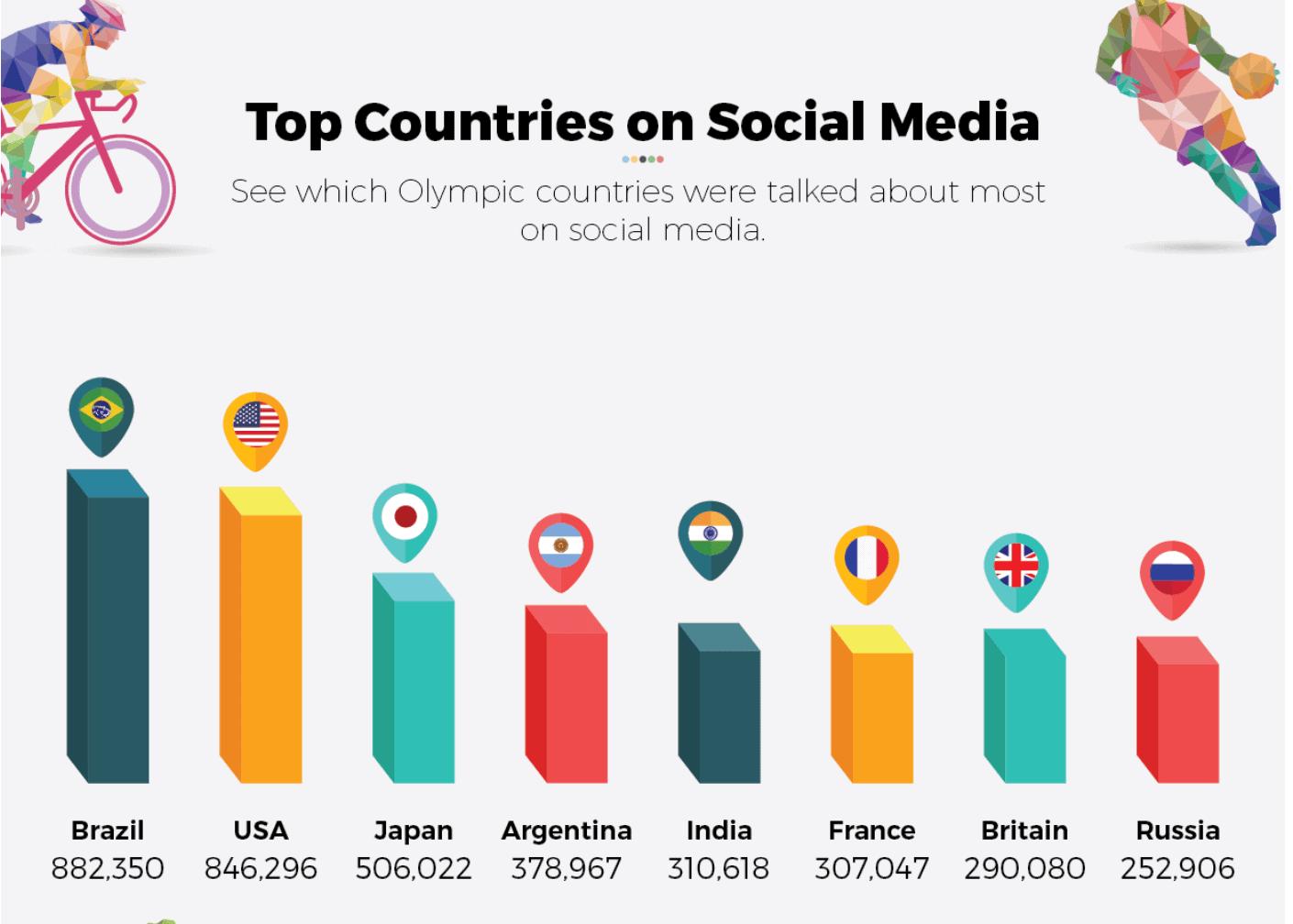 rio olympics social media countries