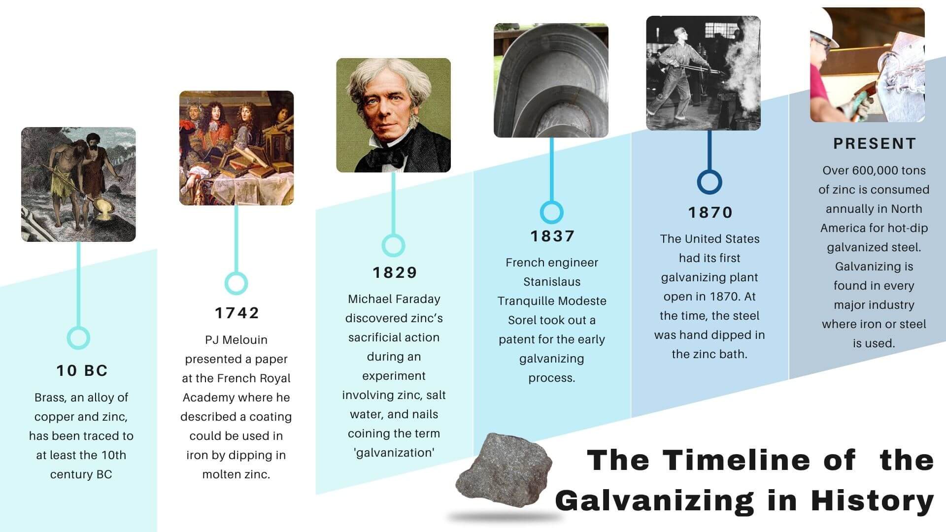 Historic Timeline of Galvanizing