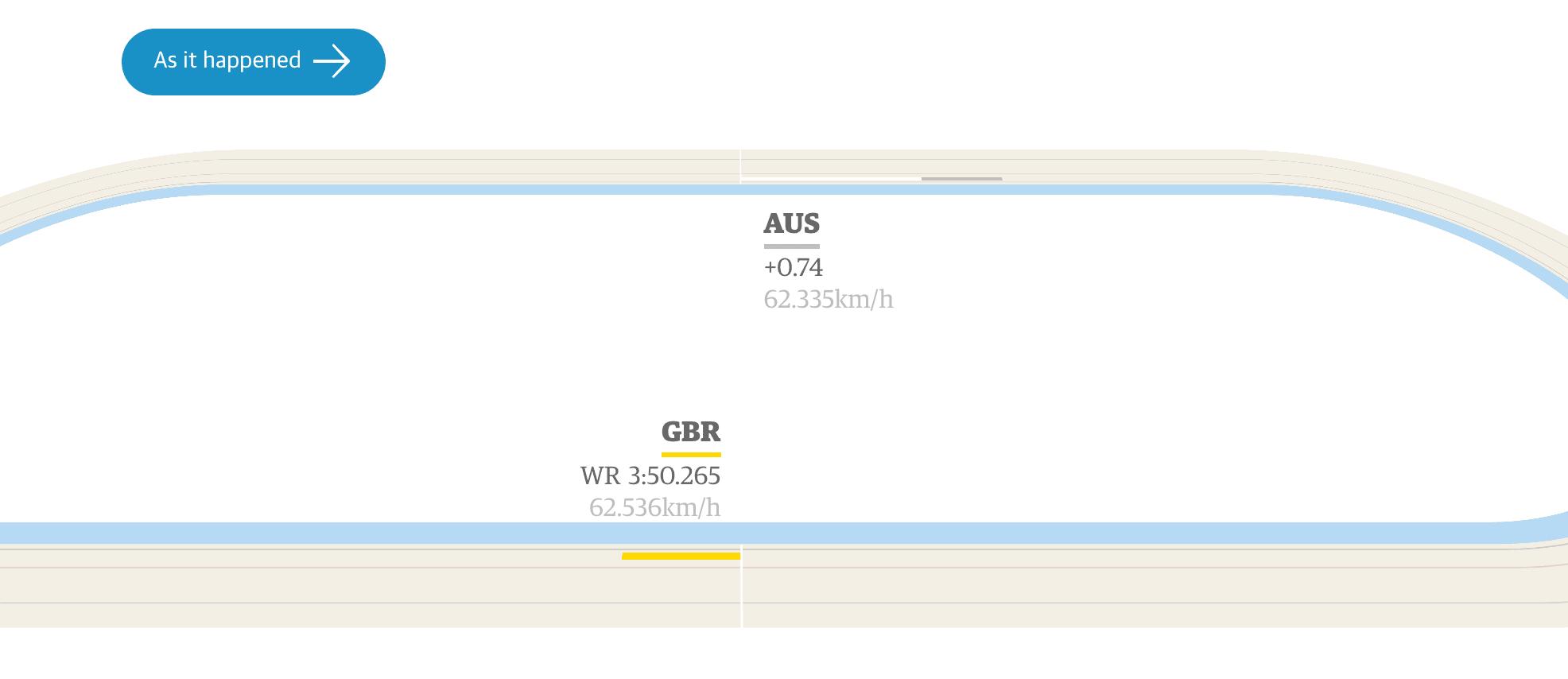 data story the guardian great britain olympics rio