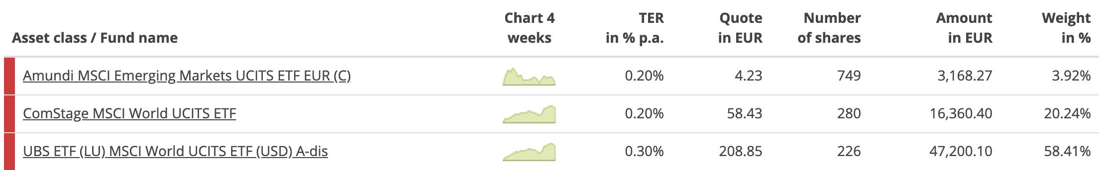 Overview of my current ETF portfolio (c) justetf.com
