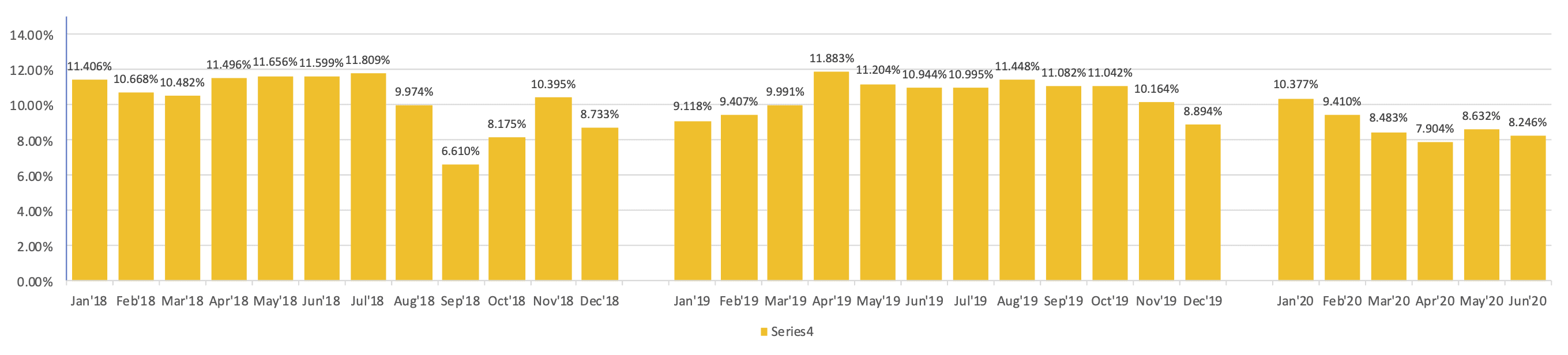 Mintos interest rates (self-calculated)