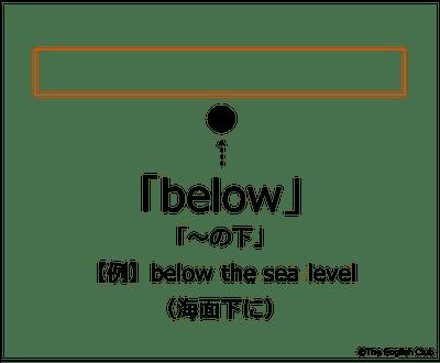 〜の下を示す前置詞 below