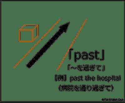 〜を過ぎてを示す前置詞 past