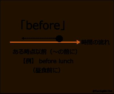 ある時点以前を示す前置詞 before