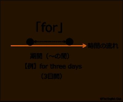 期間を示す前置詞 for