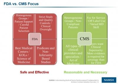Figure from NAMSA CMS Reimbursement Webinar