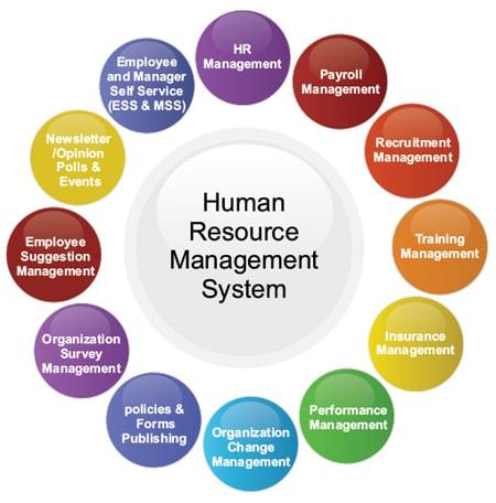 HRMS Coordinating Hiring Efforts