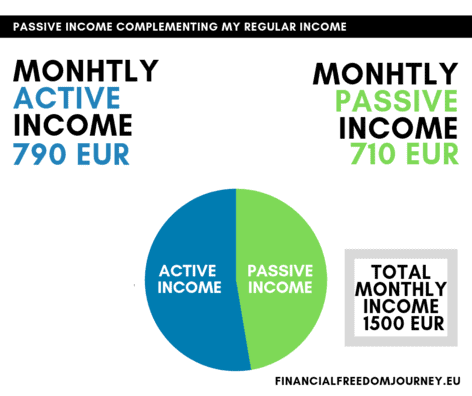 Monthly passive income