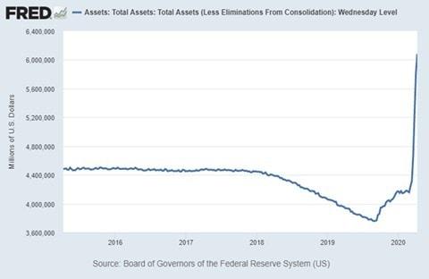 FRED-Federal-Reserve-2008-2013-Balance-Sheet-Chart