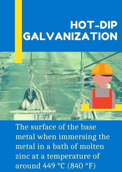 Hot Dip Galvanization Process