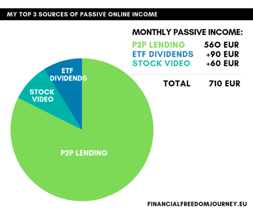 My Top 3 Sources of Passive Income
