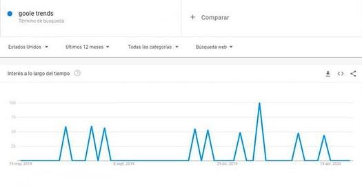 Como usar Google Trends en tu estrategia de SEO, Cómo usar Google Trends en tu estrategia de SEO ¿Cómo usar Google Trends en tu estrategia de SEO?, usar Google Trends en tu estrategia de SEO, Google Trends en tu estrategia