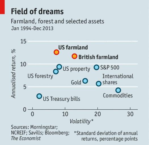 Economist Article chart