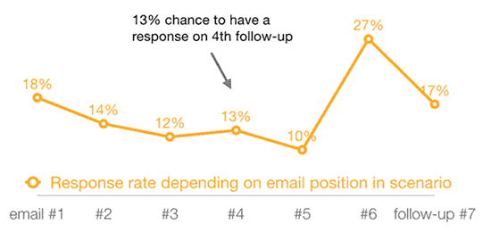 taux reponses emails