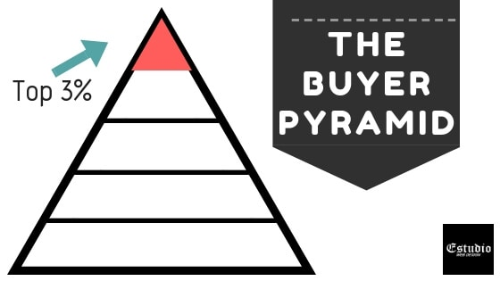 The buyer pyramid - get more customers