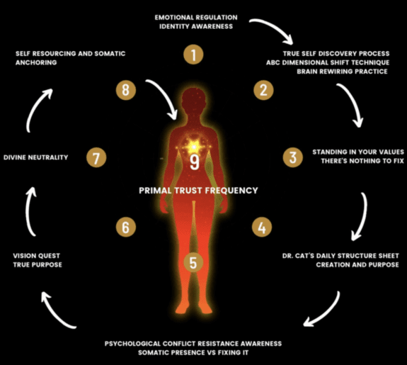 Primal Trust Map