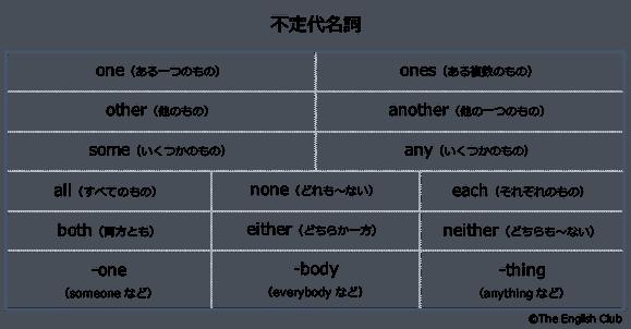 英語の不定代名詞