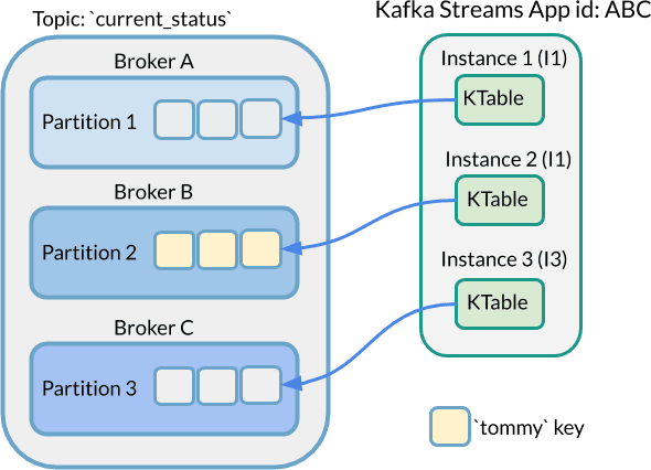 KTable Simple Mapping Diagram