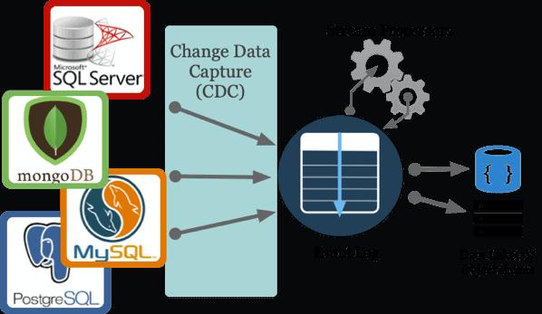 Change Data Capture Architecture Diagram example