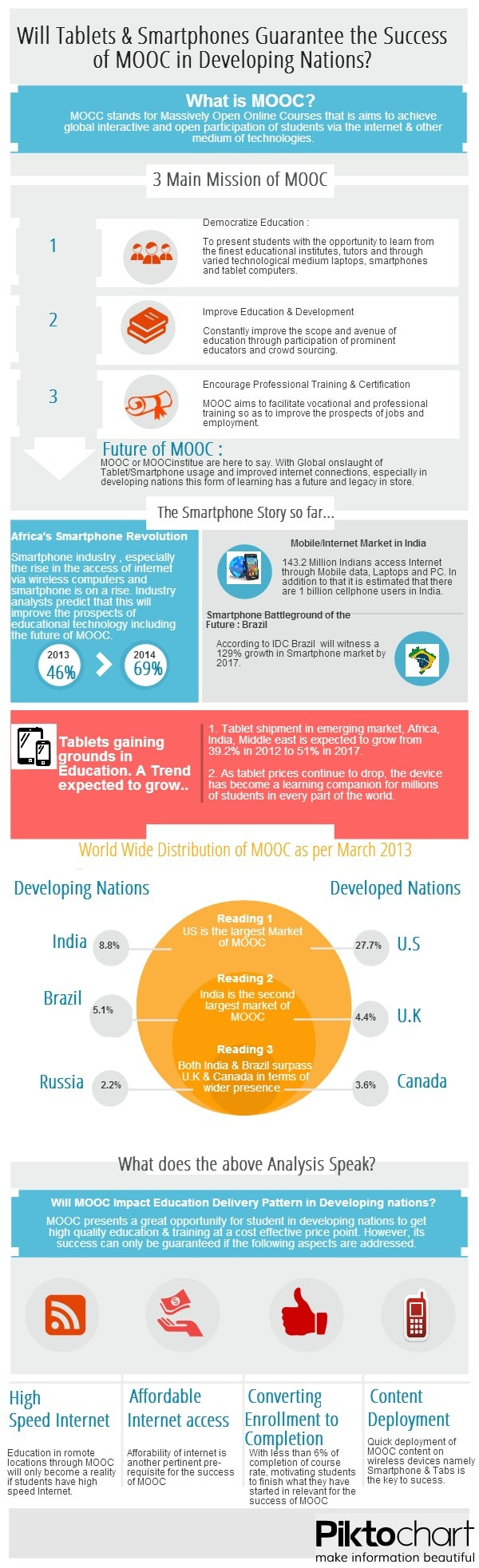 Inforgraphics_MOOC-in-Developing-nations