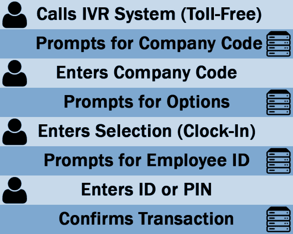 Interactive Voice Reponse System Clock In Walkthrough