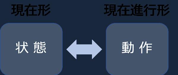 状態と動作の現在形