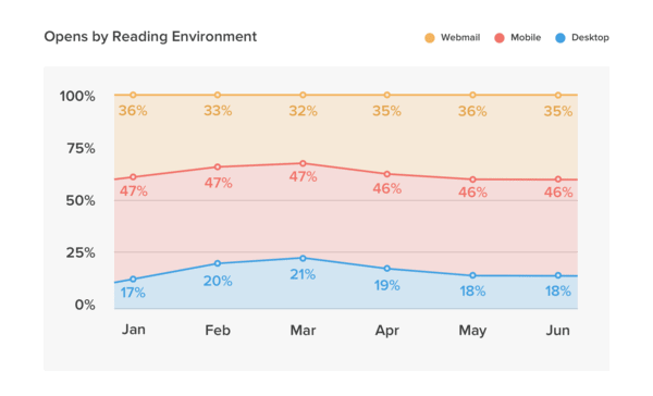 Mobile remains the most popular reading environment for HTML emails. (Litmus)