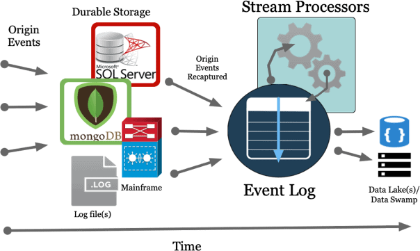 Event Stream Processing diagram example