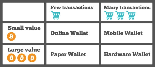 Secure your Bitcoins with multiple wallets