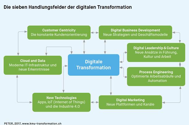 Die sieben Handlungsfeler der digitalen Transformation