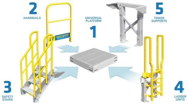 Components of an access catwalk system
