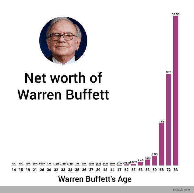 Buffett serveti