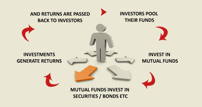 Mutual-funds-have-their-advantages-and-disadvantages