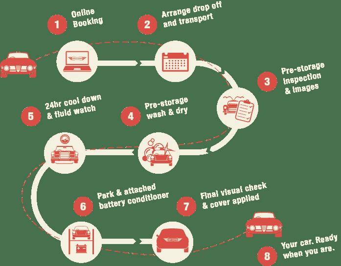 Classic Car Storage Process Graphic