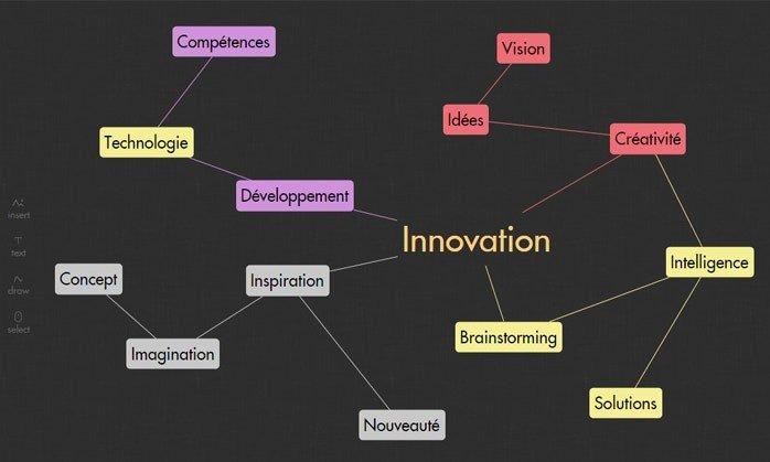 Draft : outil de brainstorming pour écran interactif
