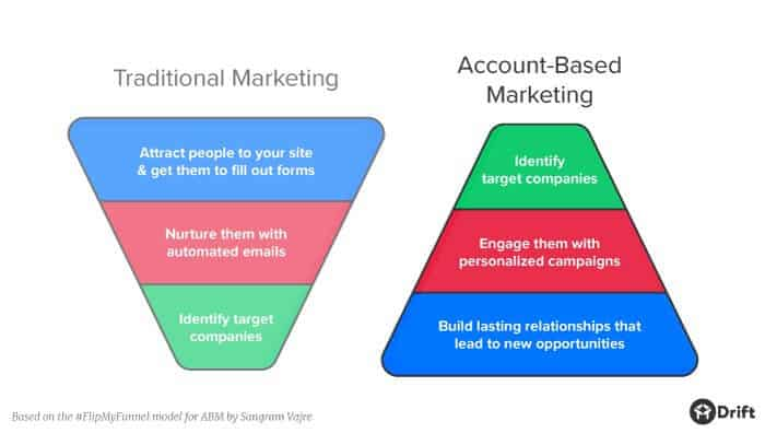 account based marketing vs marketing traditionnel