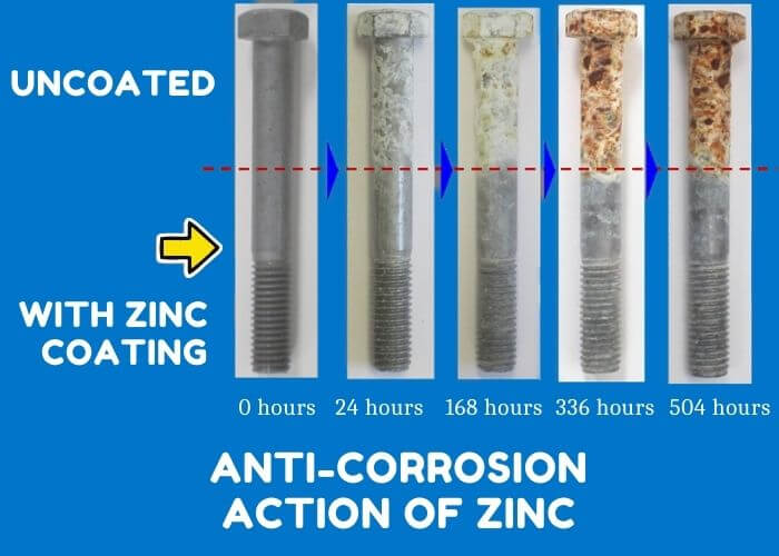 Anti-Corrosion in Action of Zinc