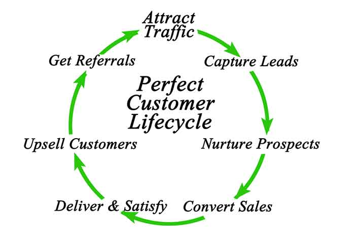 Circular diagram showing the different stages of the customer lifecycle
